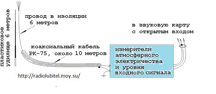 Прибор для регистрации состояния Атмосферного Электричества