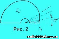 параметры антен