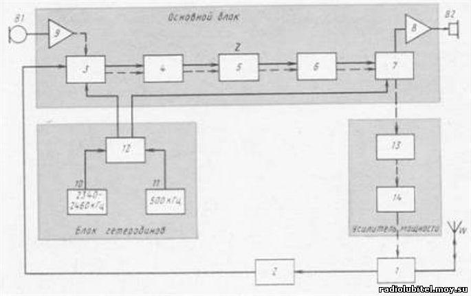 Трансивер начинающего коротковолновика. трансиверы.  UR5MSO.  Просмотров.